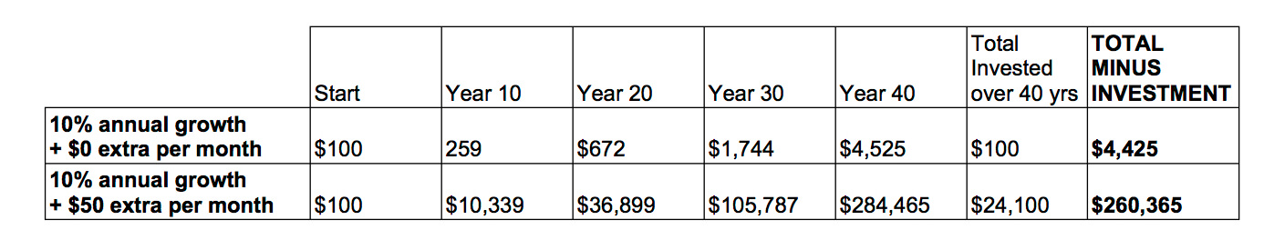 Compounding interest over 40 years plus a little extra