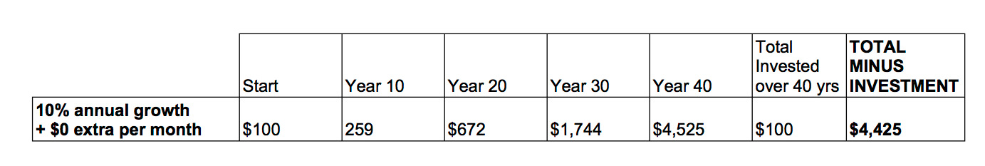 table showing compounding interest of $100 over 40 years