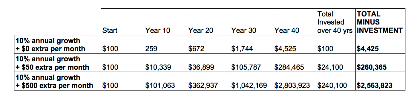 Compounding money over 40 years with a lot extra